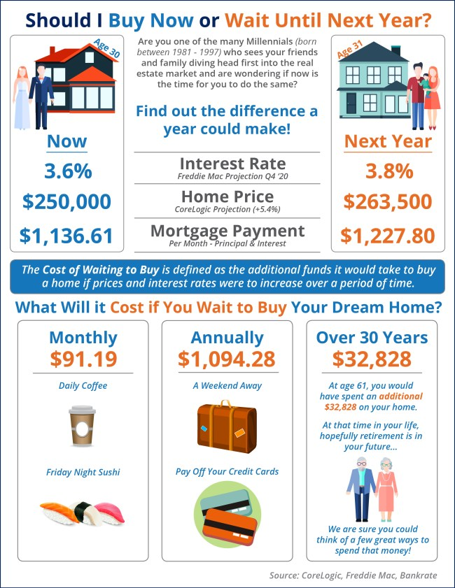 What Is the Cost of Waiting Until Next Year to Buy? [INFOGRAPHIC]   Simplifying The Market