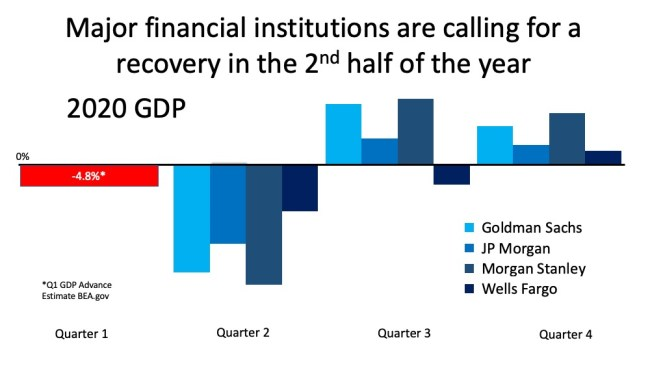 Confused About the Economic Recovery? Here's Why.   Simplifying The Market