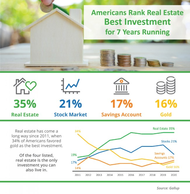 Americans Rank Real Estate Best Investment for 7 Years Running [INFOGRAPHIC] | Simplifying The Market
