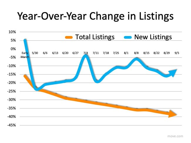 How Low Inventory May Impact the Housing Market This Fall   Simplifying The Market