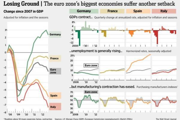 PIB_Euro