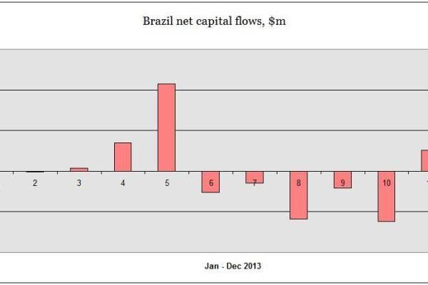 brazil-capital-flows