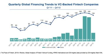 Global FinTech financing trends