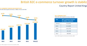 British B2C e-commerce turnover growth is stabilizing