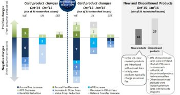 Figure-1_-Breakdown-of-Changes-in-European-Card-Products-768x460