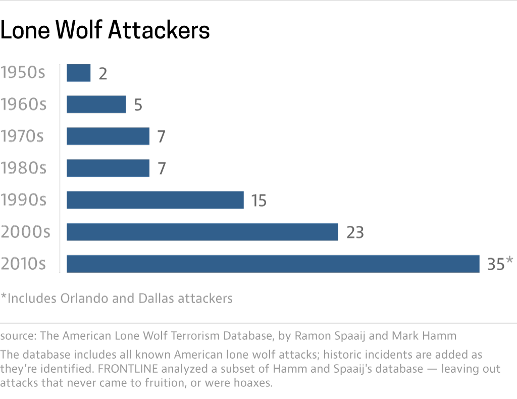 lonewolf_attackers_7