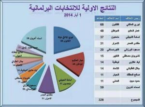 Iraq unofficial election results
