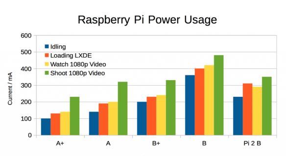Rp2-power-grafik - 1024 x 559