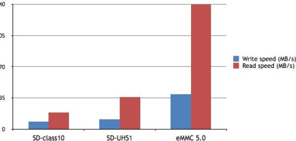 Ставка небажаність microSD і порт eMMC.
