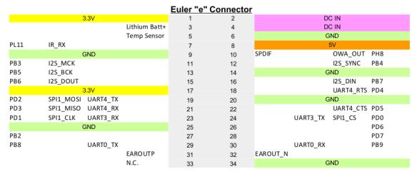 Priedes A64 PIN kodu piešķiršana Euler savienotājs