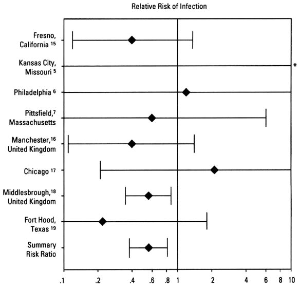 Relative risk estimates and 95% CI for individual studies and the summary relative risk estimate for all studies. A relative risk estimate less than 1.0 indicates that antibiotic treatment reduces the risk of infection. The reference number is given for individual studies. *Study has a relative risk estimate of infinity.