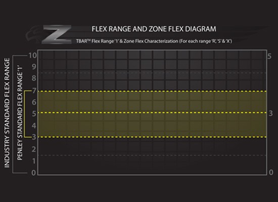 ZoneFlexandFlexRange_550x400FeaturedImageTemplate