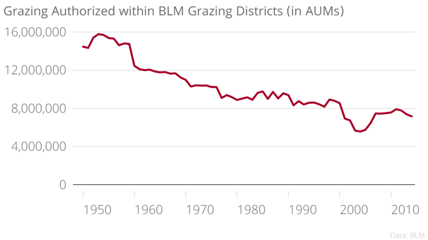 Chart: Grazing authorized within BLM Grazing Districts