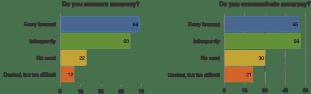 Forecast Accuracy Survey