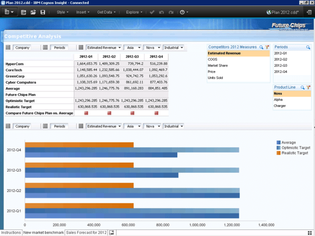 Cognos Insight Dashboard