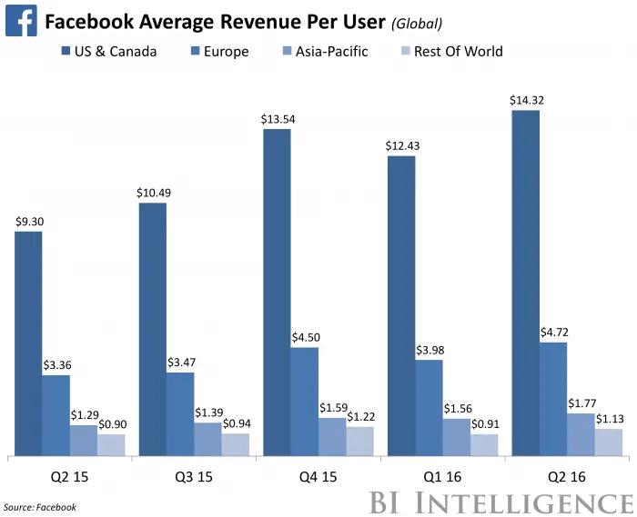 facebook-revenue-per-user