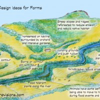 Permaculture Farm Design Ideas
