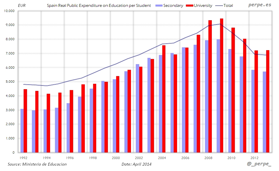 Spain Education Expenditure Student Apr 2014