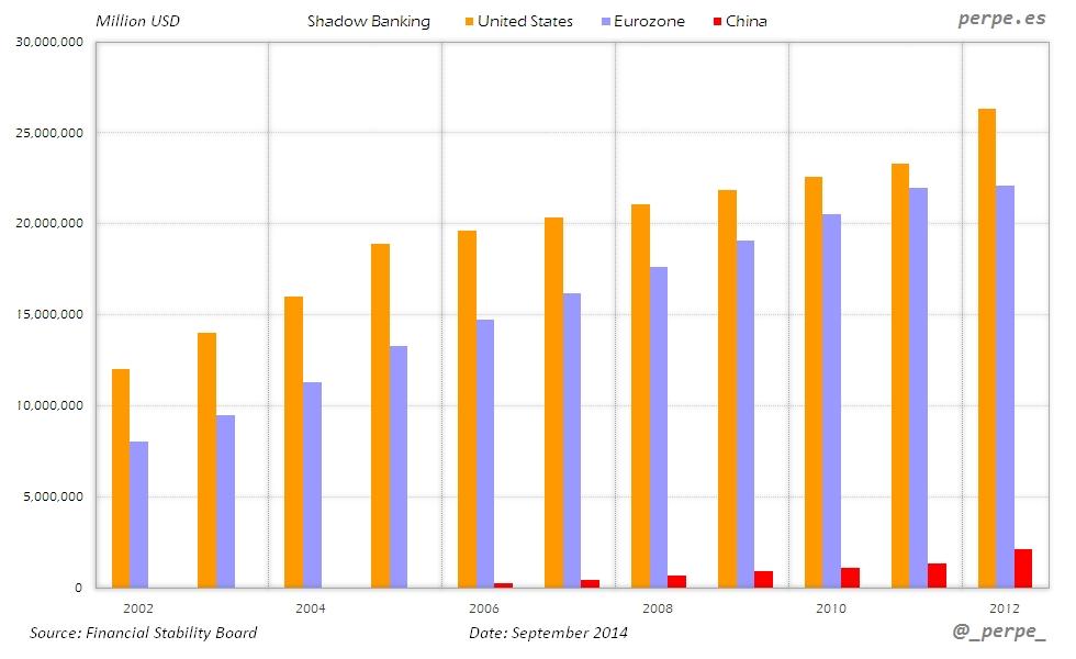 Shadow Banking US Eurozone China Sep 2014