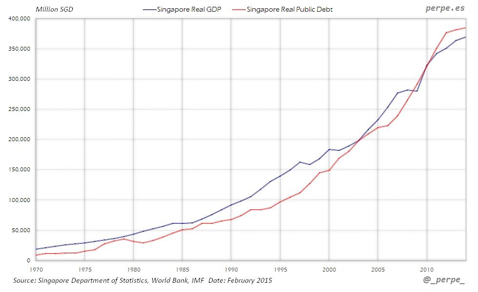Singapore GDP Debt Feb 2015