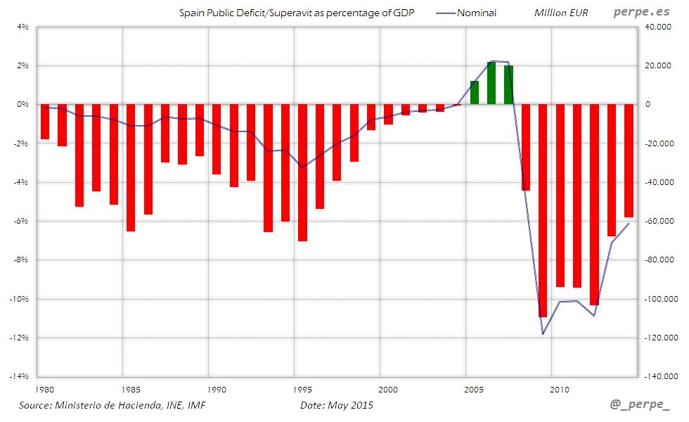 Spain Public Deficit May 2015