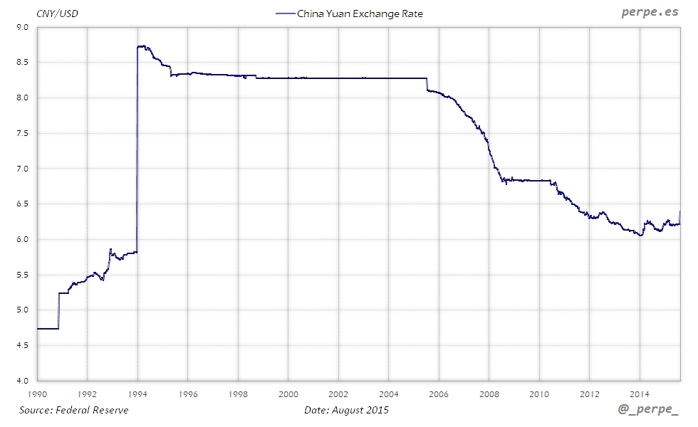 China Currency Aug 2015