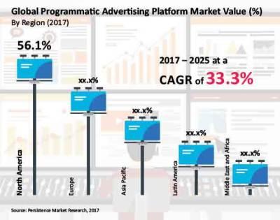 Programmatic Advertising Market: Global Industry Analysis ...
