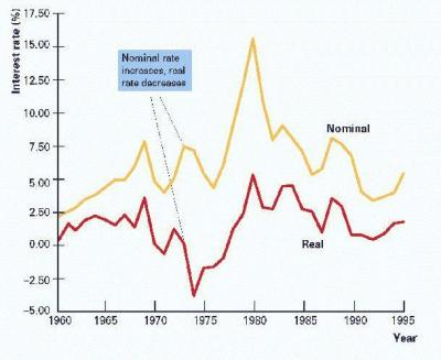 nominal vs real interest rate - www.apicala.webege.com