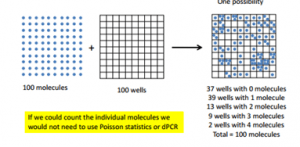 Poisson distribution in digital PCR