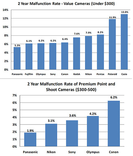 Camera Failure Versus Price and Brand failurebrands