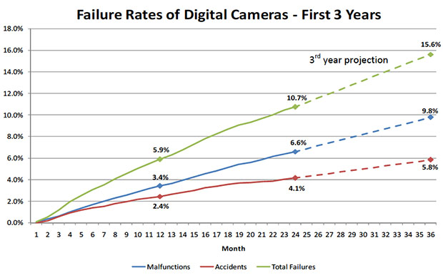 Camera Failure Versus Price and Brand failurereasons