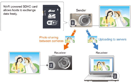 Toshiba Takes Aim at Eye Fi, Looking to Standardize Wireless Memory Cards toshiba