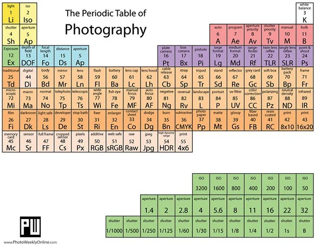 Periodic Table of Photography Lists the Elements of Making Photos periodic