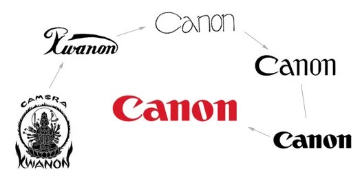 Evolution of Canons Name and Logo evolution