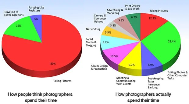 Theory vs. Reality: How Photographers Actually Spend Their Time infographic mini