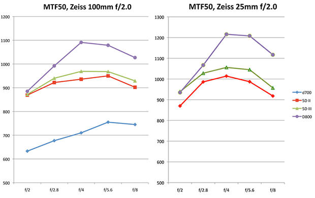 Nikon D800 Resolution Compared to the Canon 5D Mark III tests mini