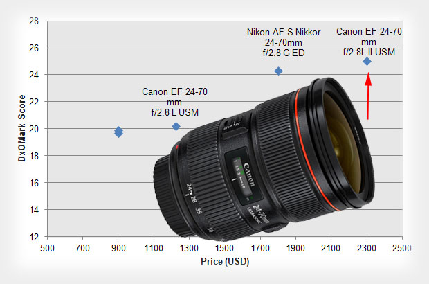 Canon 24 70mm f/2.8L II Has No Peers in Terms of Sharpness, Says DxOMark canon2470mmmk2