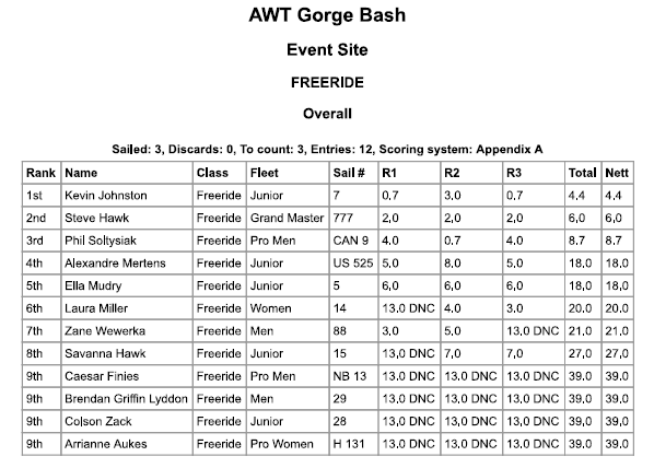 2016 Gorge Beach Bash Freeride Results
