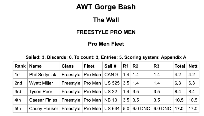 2016 Gorge Beach Bash Freestyle Results