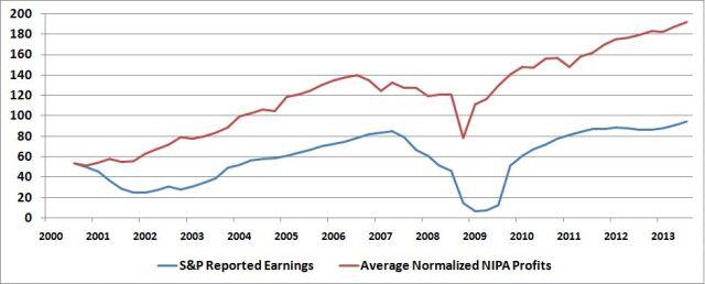 spx reported earnings