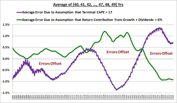 errors offset