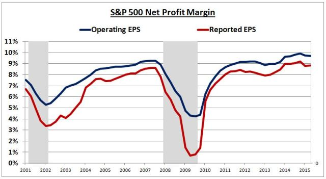 spx net profit margin