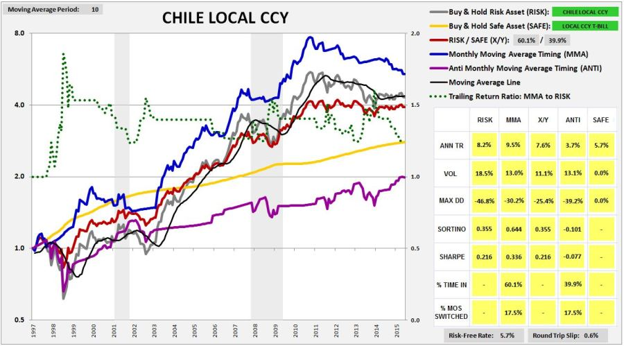 chile1996lccy
