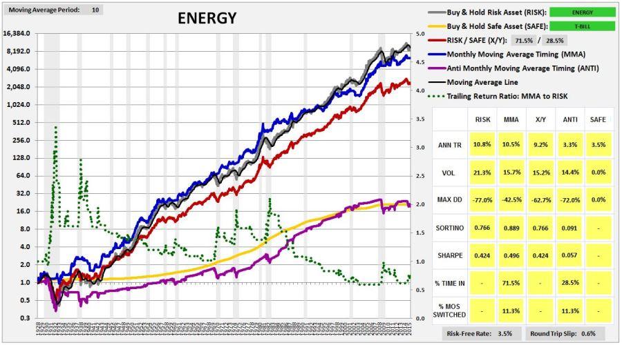 energy1927-2015