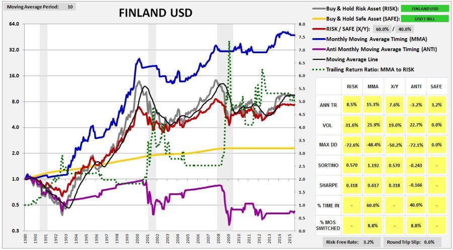 finland1987usd