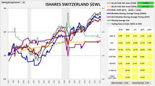 switzerlandishares