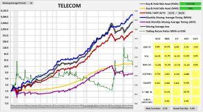 telecom1927-2015