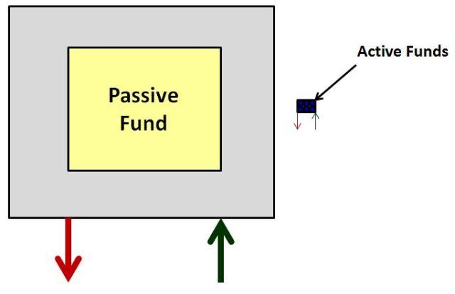 activepassive4