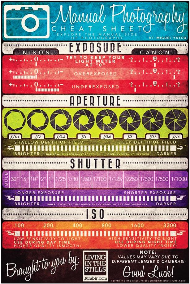 Aperture, shutter speed, exposure, ISO, Cheat Sheet.