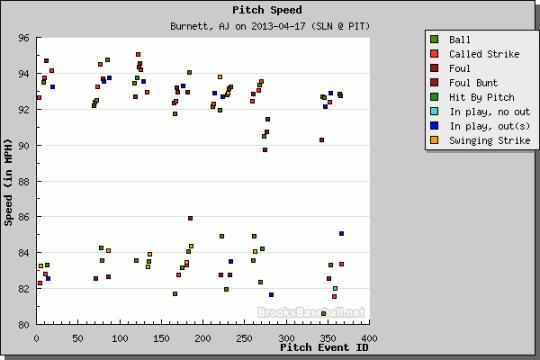 A.J. Burnett Velocity Chart